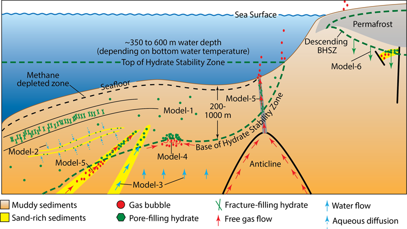 Schematic showing six different models that have been proposed to explain the different hydrate deposits observed in the field