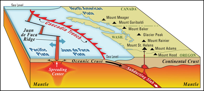 A block diagram shows how the subduction of the Juan de Fuca and other oceanic plates drives volcanic activity in the Cascade Range