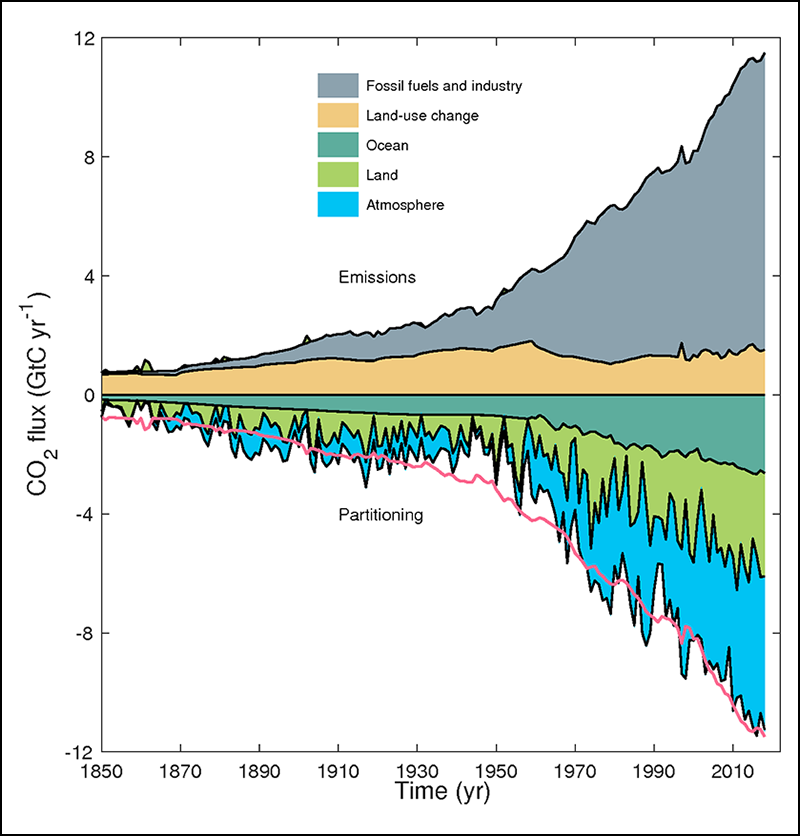 Major anthropogenic carbon sources (positive) and natural carbon sinks (negative) from 1850 to 2017