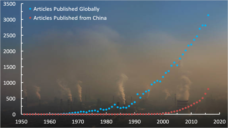 Chart showing increase in number of aerosol-related publications published around the world and in China