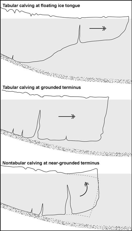 diagrama de parto de iceberg