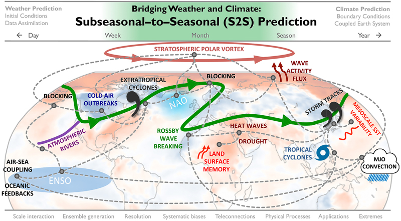 A schematic representation of many of the atmospheric phenomena and numerical modeling considerations needed to make accurate forecasts on the subseasonal‐to‐seasonal time scale.