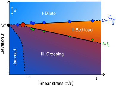 Chart showing elevation and stress conditions under which creeping occurs