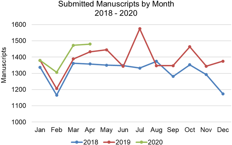 Chart showing Number of submitted manuscripts by month from January 2018 to April 2020.