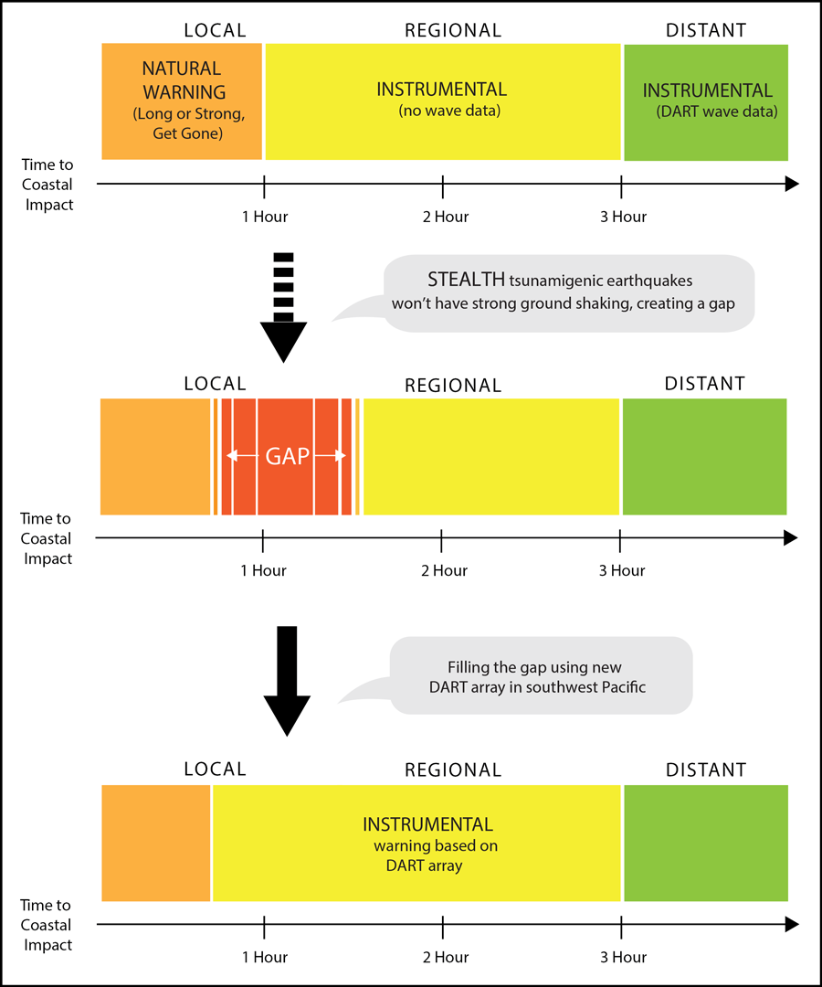 Diagram of approaches to tsunami early warning