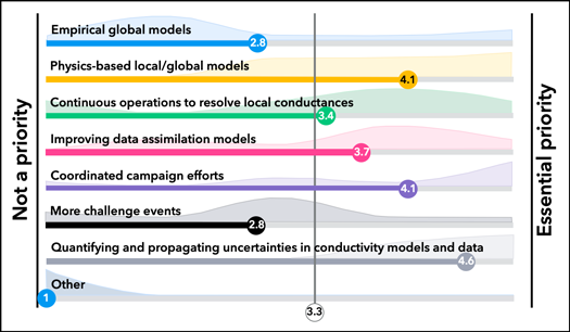 Diagram illustrating relative priorities assigned to different topics by workshop participants
