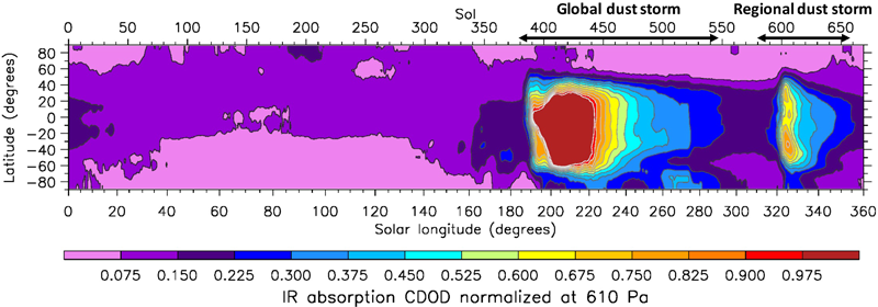 Chart showing emergence of global and regional dust storm