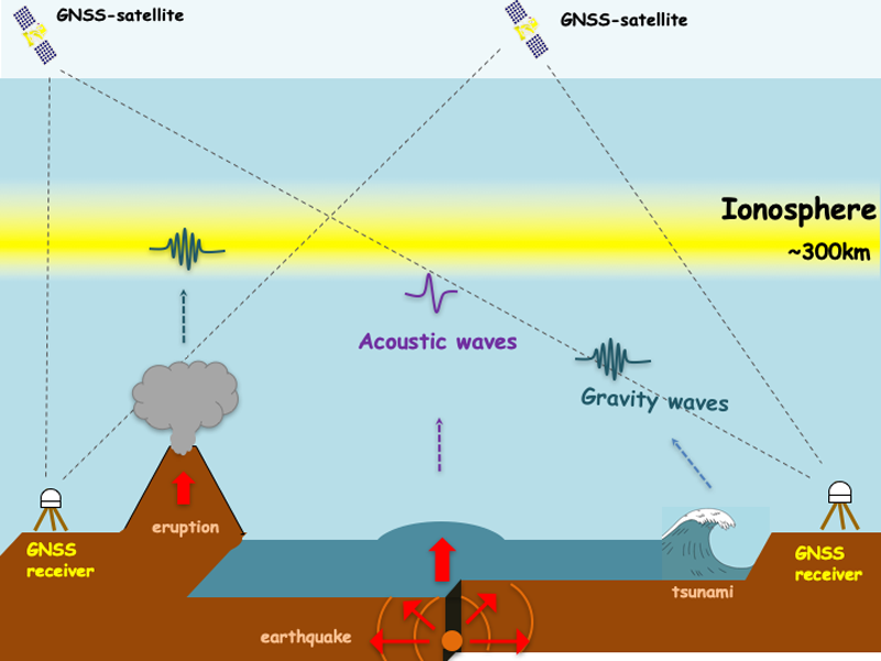 Schematic showing how natural hazard events generate acoustic and gravity waves that propagate upward and can be detected in the ionosphere