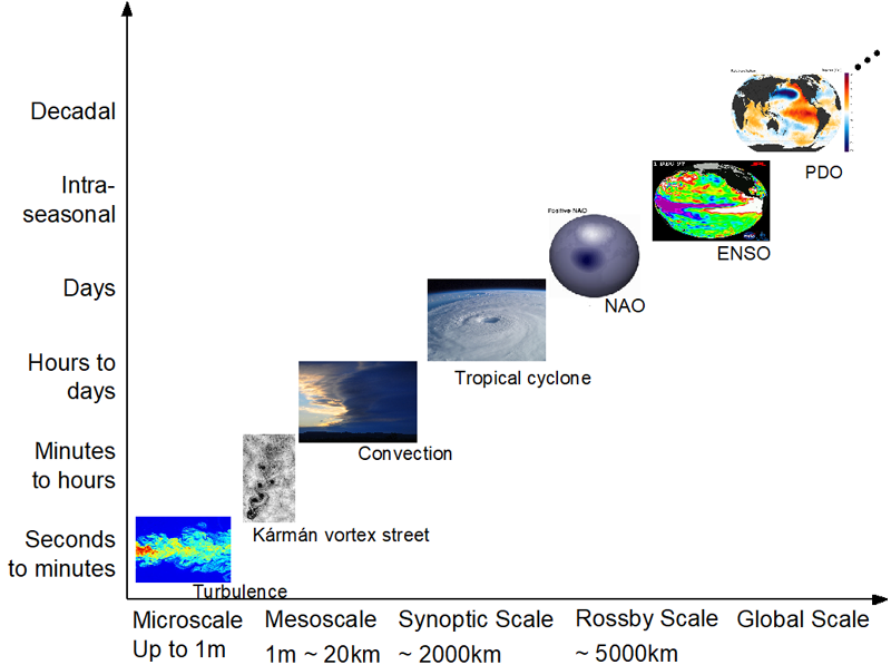Schematic of how the time scales of typical climatic phenomena relates to their spatial scales