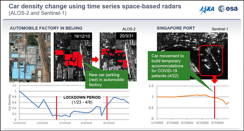 Graph of car density changes in Beijing and Singapore