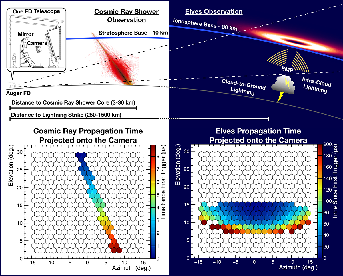 Diagram illustrating the setup of a telescope of the Auger FD and the propagation times of light patterns from a cosmic ray shower and elves event on the detector camera