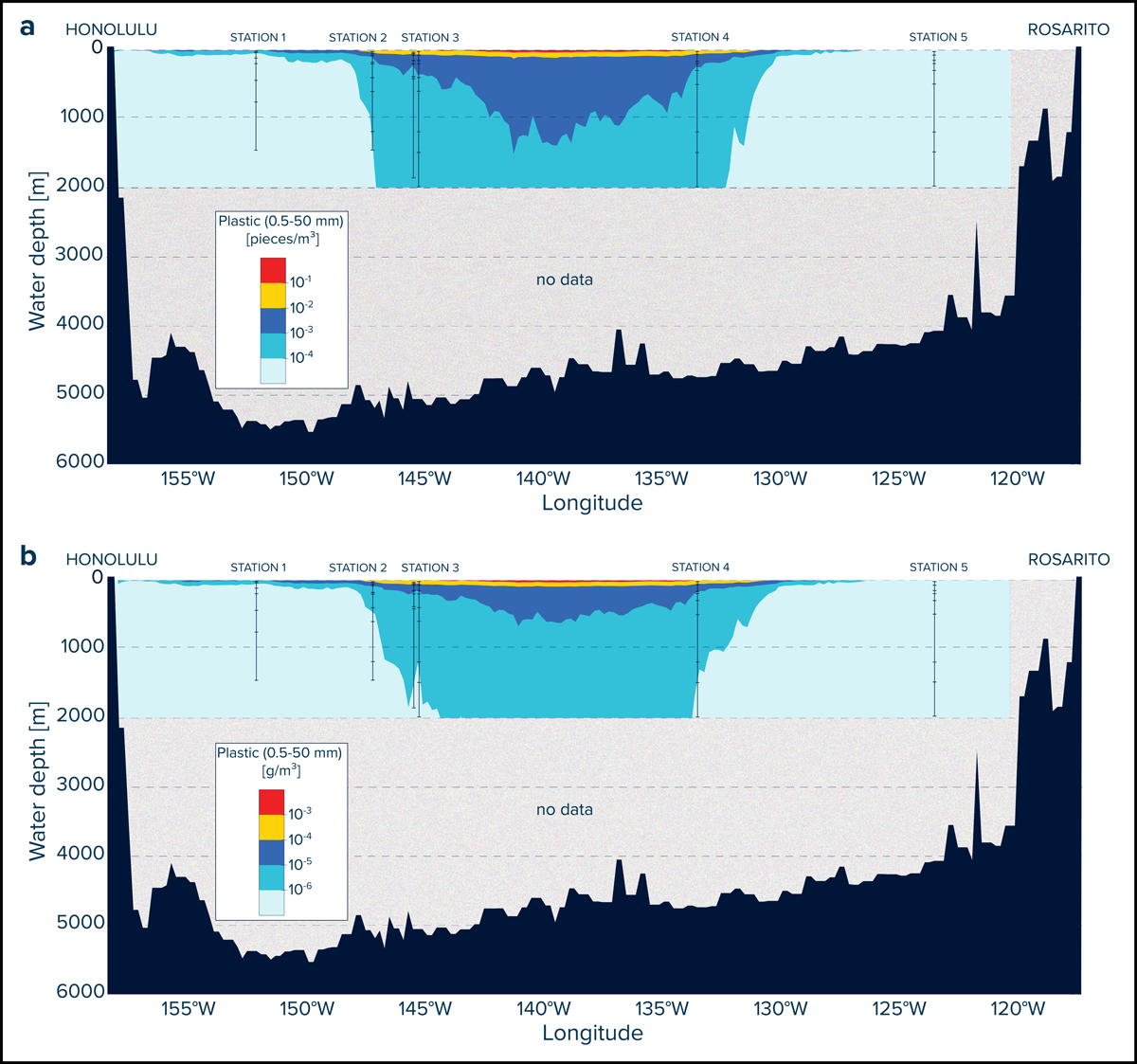 Graph showing the results of subsurface plastic distribution
