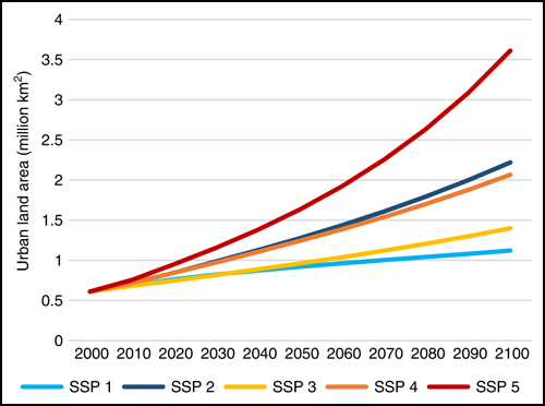 Graph showing global totals for urban land development (x axis) under five different socioeconomic scenarios through 2100 (y axis)