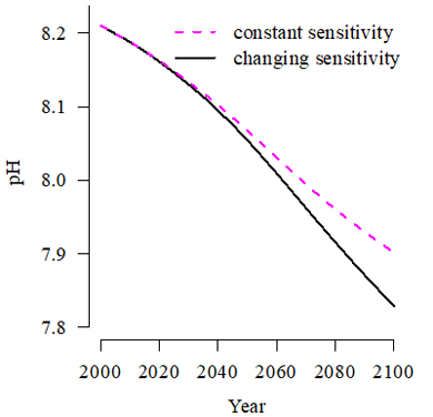 Graph showing the evolution of pH in the 21st century with and without taking into account changes in ocean sensitivity