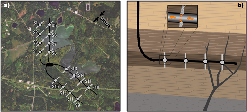 Left: a map of a hydraulic fracturing pad. Right: a depth cross-section of one of the wells.