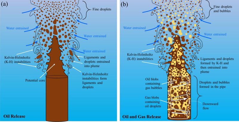 Illustrations showing how the flow of gas impacts the plume and the size of the oil droplets