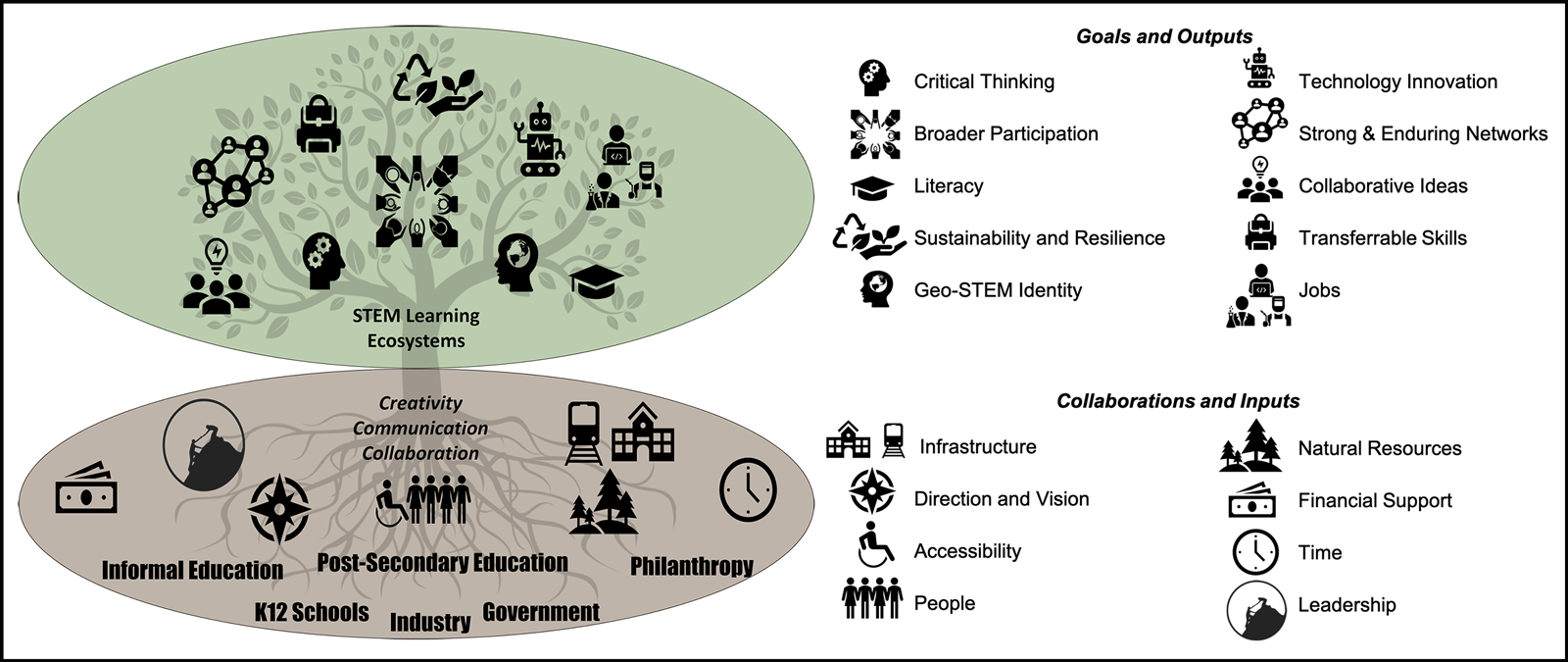 Diagram illustrating a conceptual model of STEM learning ecosystems, including collaborating groups as well as goals and outputs
