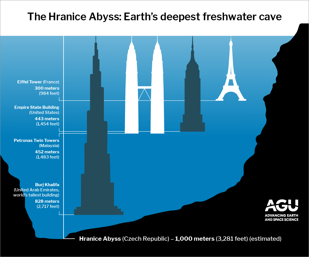 The depth of the Hranice Abyss compares to some of the world's tallest buildings.