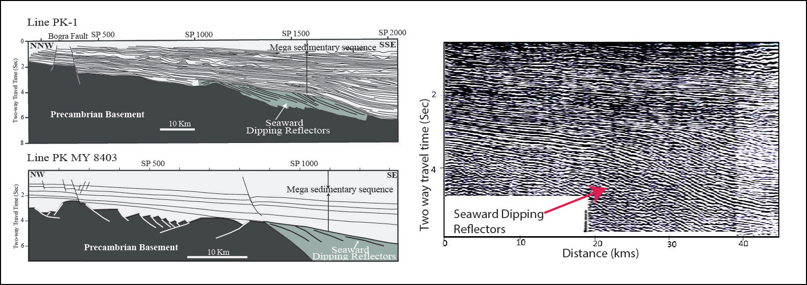 Diagram showing seaward dipping reflectors (SDR) in Bangladesh (right) and tracings of two seismic lines showing SDRs
