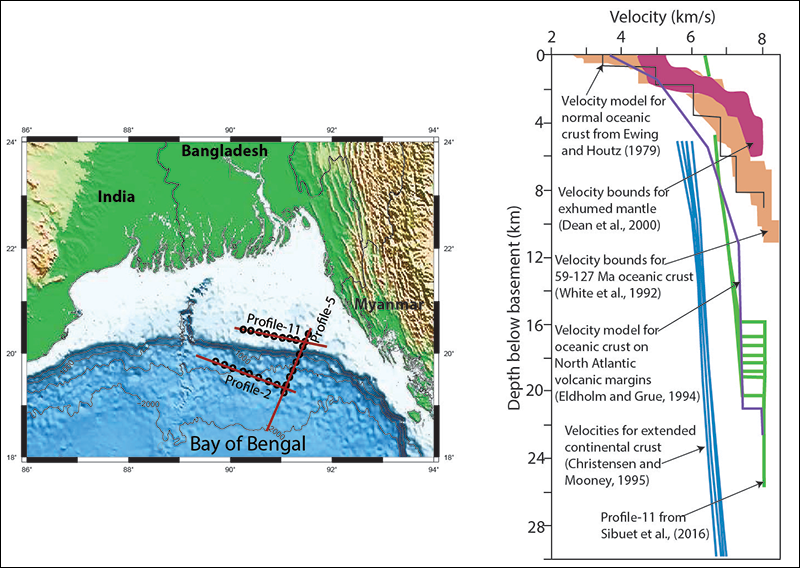 Map of seismic refraction stations shot by researchers off the coast of Bangladesh (left), and diagram showing the crust velocity depth curve obtained from one of these station compared with an average velocity depth curve for new ocean crust (right)