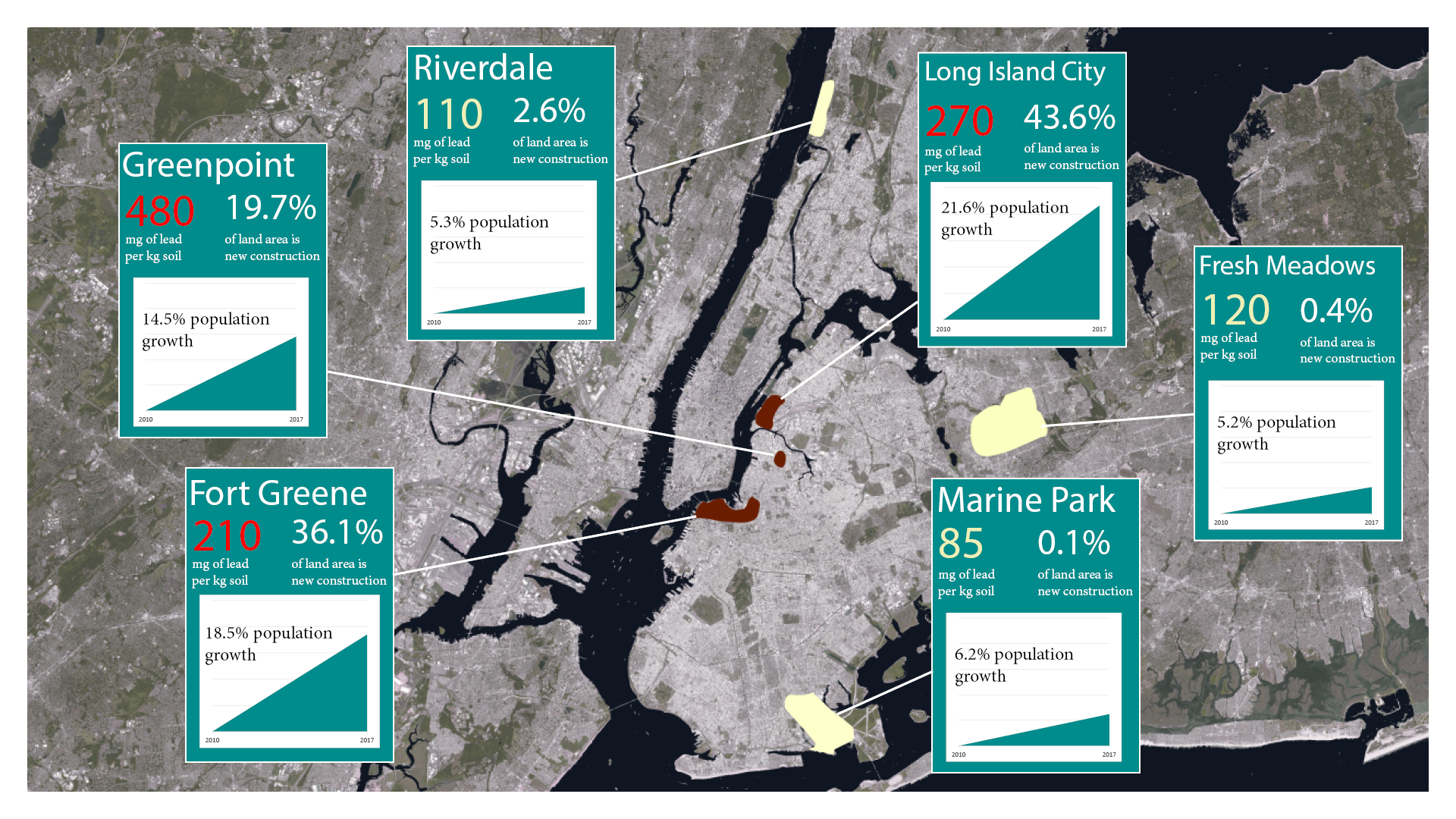 A map showing approximate locations of the six geographical areas examined by the CUNY study, along with the median lead level observed, recent population growth, and the proportion of new construction