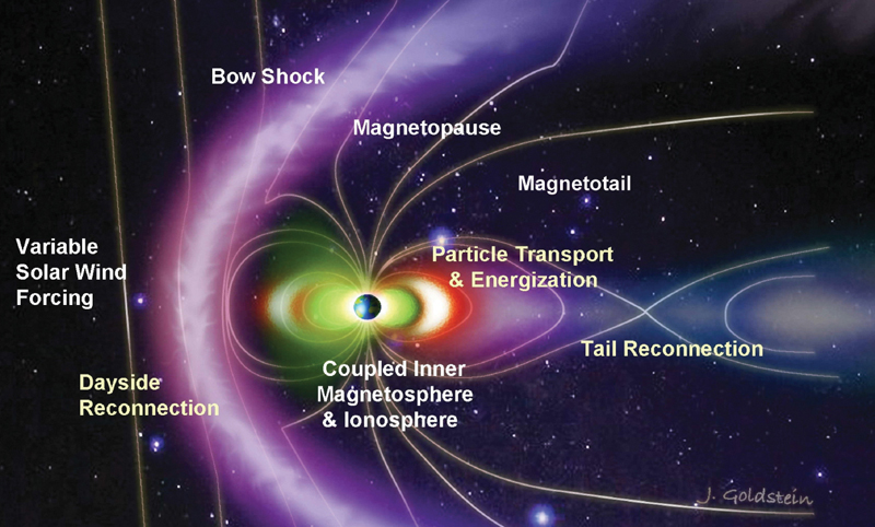 Labelled diagram showing Earth's magnetosphere