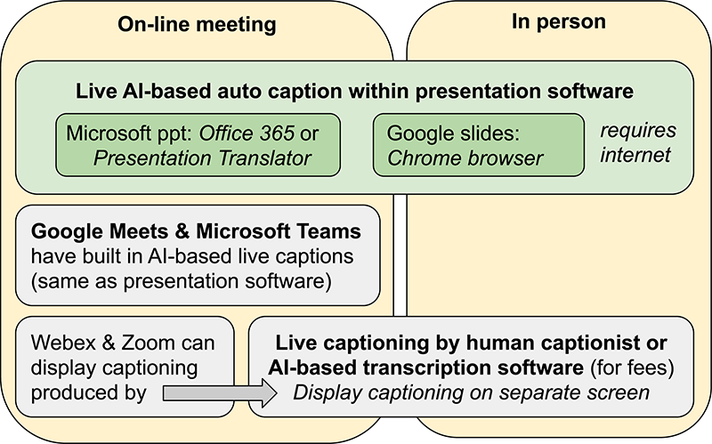 Linked boxes show how different platforms can accommodate captioning for in-person and online meetings