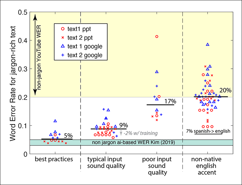 Recordings of nonnative English speakers produced a word error rate (WER) of 10%–40% with a median of 20%. Spoken Spanish to English captioning has a WER of about 7%. Poor sound quality of the American recording has a WER of 12%–40% with a median of 17%. American-accented recordings have a WER of 5%–15% with a median of 9%. Following best practices, we produce a WER of 3%–12% with a median of 5%. Within many data sets, PowerPoint has more consistency and performs a bit better than Google Slides.