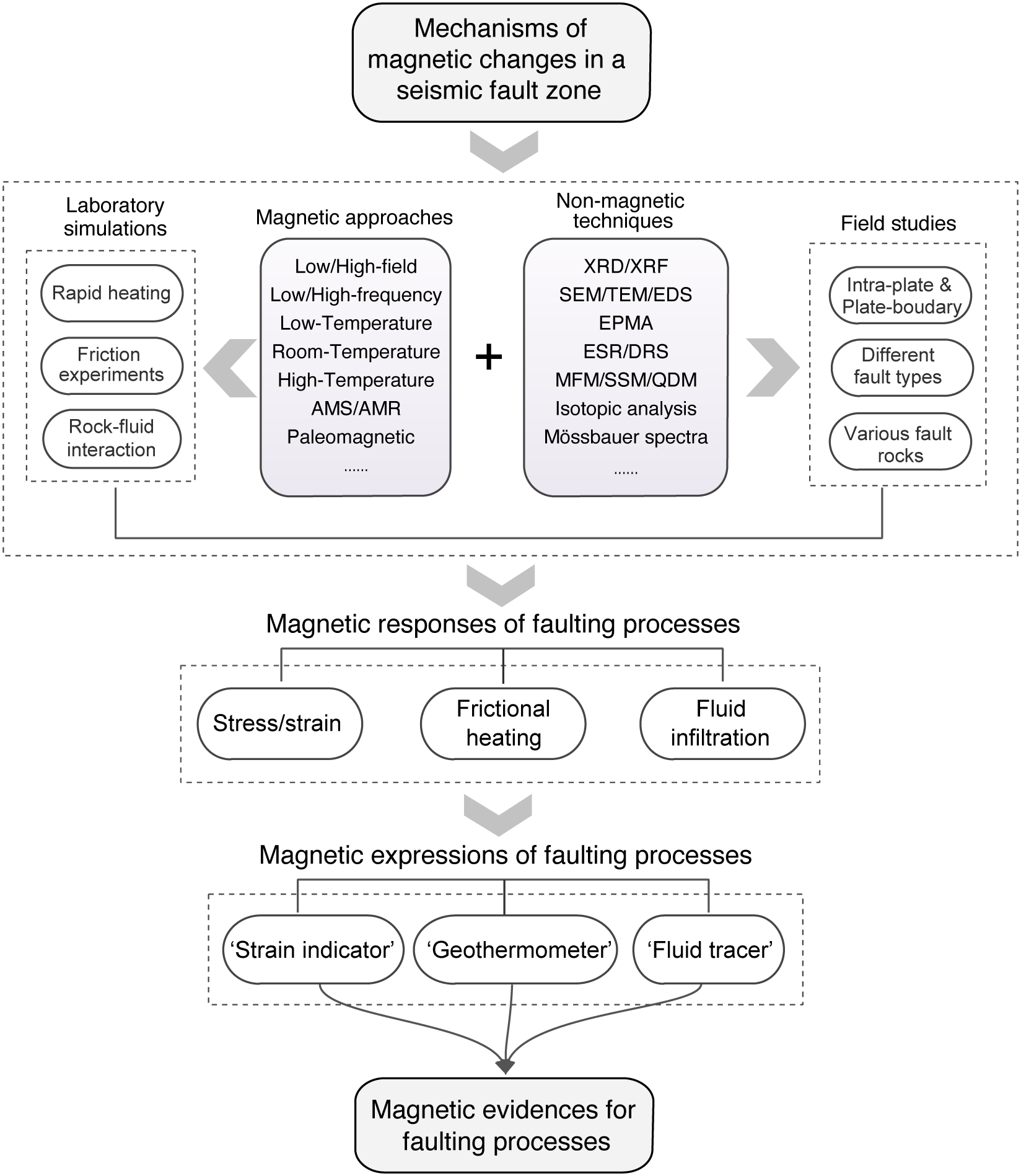 Flow chart suggesting multidisciplinary and integrated approaches as a most promising way to gain a full appreciation of the magnetic response to dynamic physicochemical processes in fault zones.