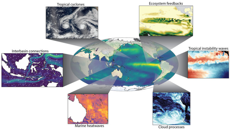 Illustration of potential foci for future ENSO research