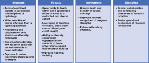 Figure detailing potential benefits for different participants in CVU