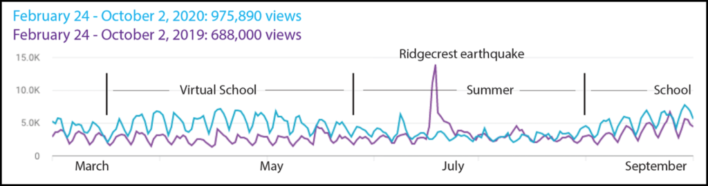 Figure showing page views at the IRIS Earthquake Science YouTube channel between 24 February and 2 October in 2020