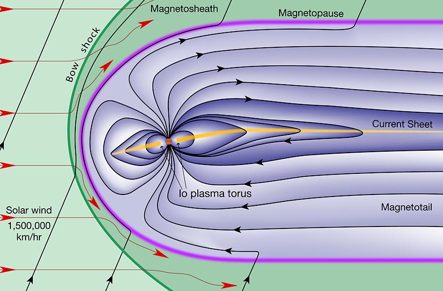 Illustration of Jupiter's magnetosphere