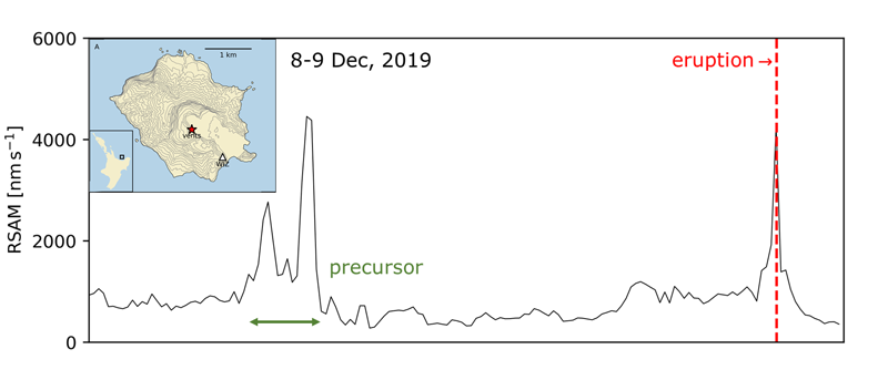 A graph of seismic amplitude leading up to the 2019 eruption