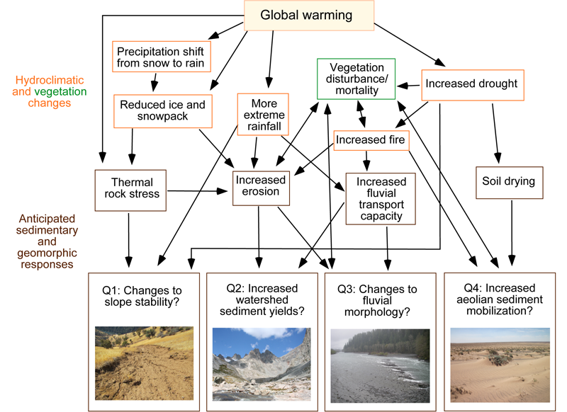 Conceptual diagram showing links between hydroclimatic effects of global warming and geomorphic responses anticipated from theory and empirical evidence