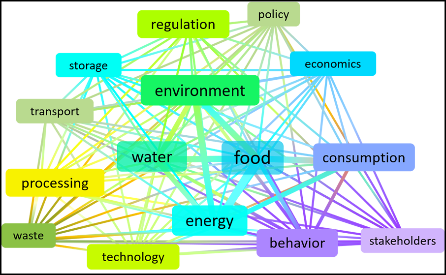 Diagram showing interconnections between sectors shaping food-energy-water networks