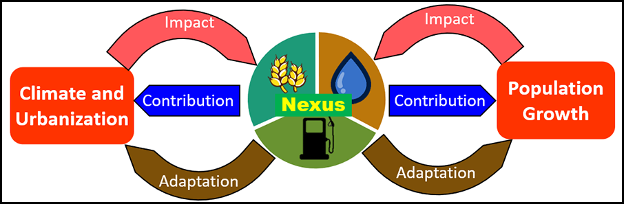 Diagram illustrating how the food-energy-water nexus interacts with key stressors like climate change and population growth