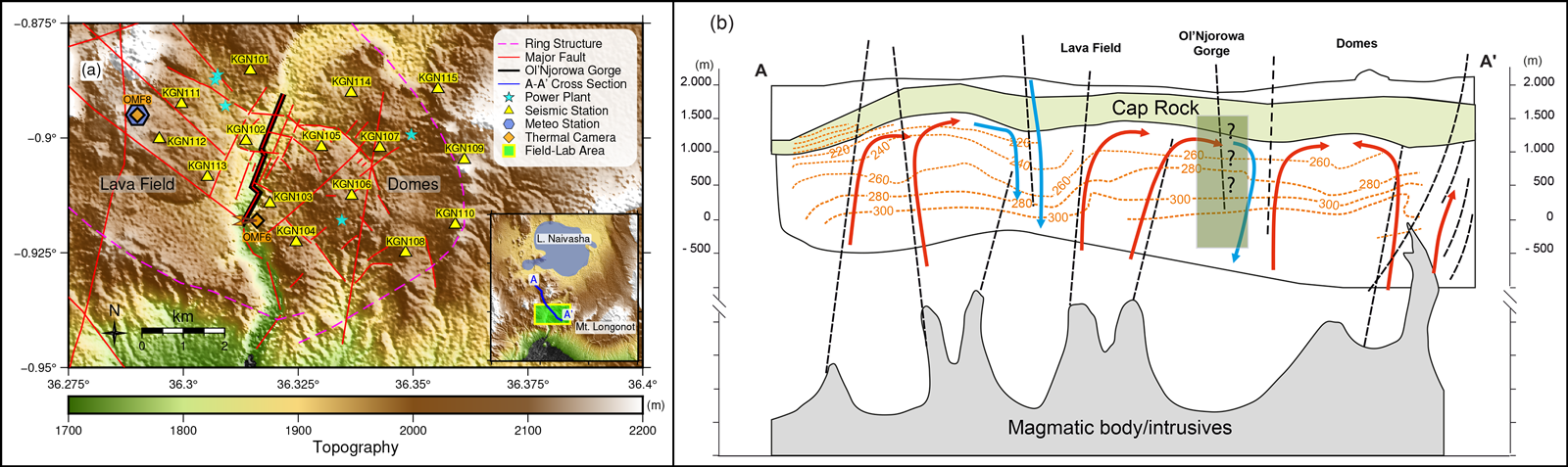 Map showing the distribution of Olkaria field lab instruments and a diagram of subsurface features associated with the Olkaria geothermal resource