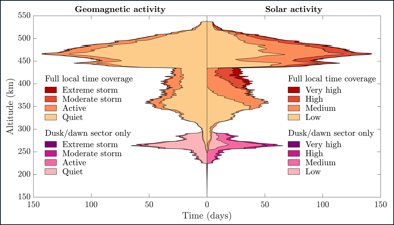 Figure showing distribution of accelerometer density observations of geomagnetic and solar activity by altitude and observation duration