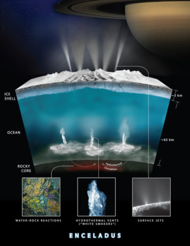 This artistic depiction of Saturn's ocean moon Enceladus shows a possible cross section of the ice shell, internal ocean, and rocky core.