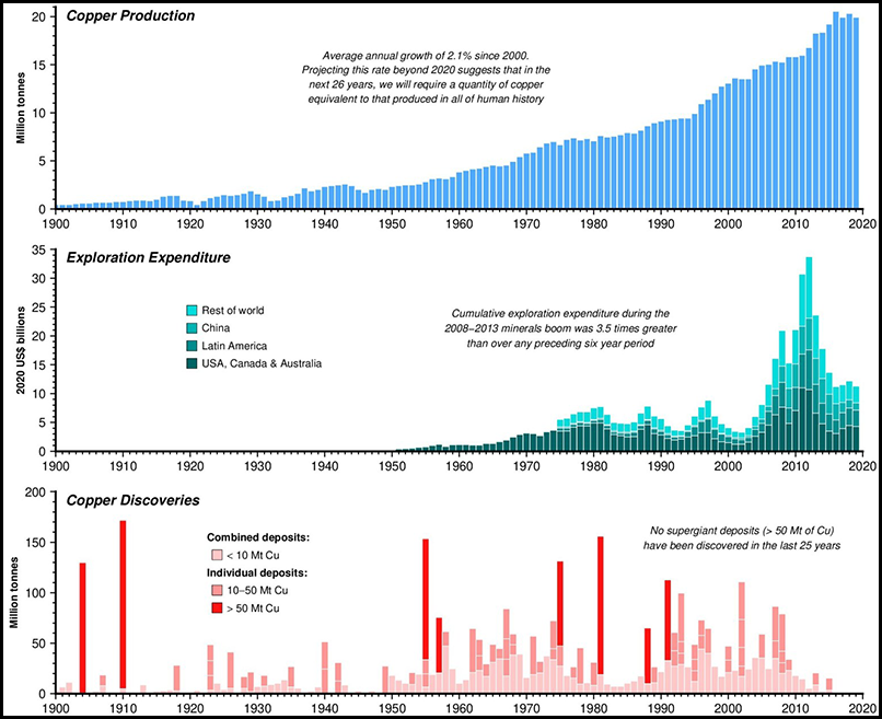 Graphs showing copper production, total mineral exploration expenditures (excluding coal and iron ore), and copper deposit discoveries since 1900