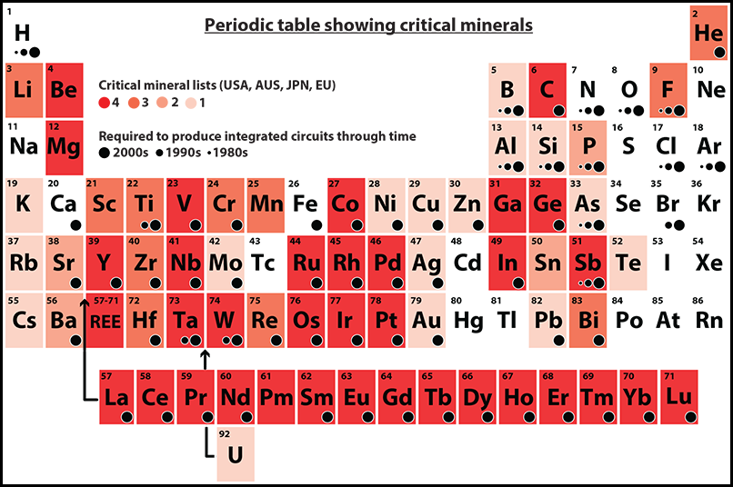 Periodic table of elements annotated with information about critical minerals