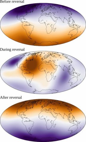 mages of the Earth showing simulations of the geomagnetic field before, during, and after a magnetic field reversal, as simulated by geodynamo modeling. The first panel shows a strong dipolar, bar magnet–like field with red to the north and blue to the south. The second panel shows the magnetic field during reversal. The blue and red shading is less well defined, indicating a multipolar magnetic field. The third panel shows a strongly dipolar magnetic field after the reversal, where blue is now north and red is south.