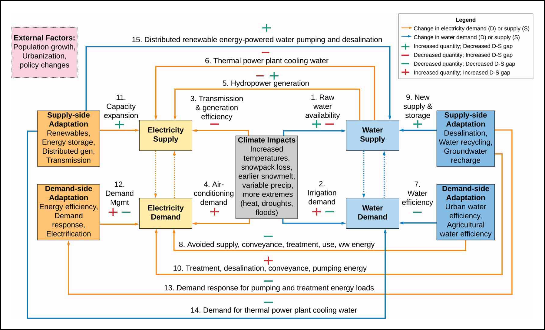Electricity–water nexus climate change adaptation framework where relationships between and changes in electricity are denoted by orange lines and water with blue lines