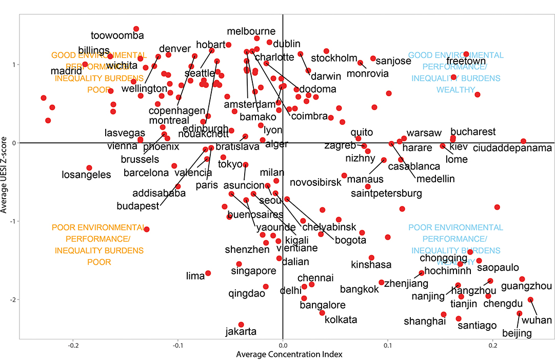 A four-quadrant plot examining the relationship between environmental performance and equity