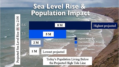 Graph on Sea Level Rise and Population Impact