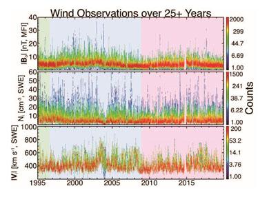 2D графическое изображение более чем 25-летних наблюдений за ветром.