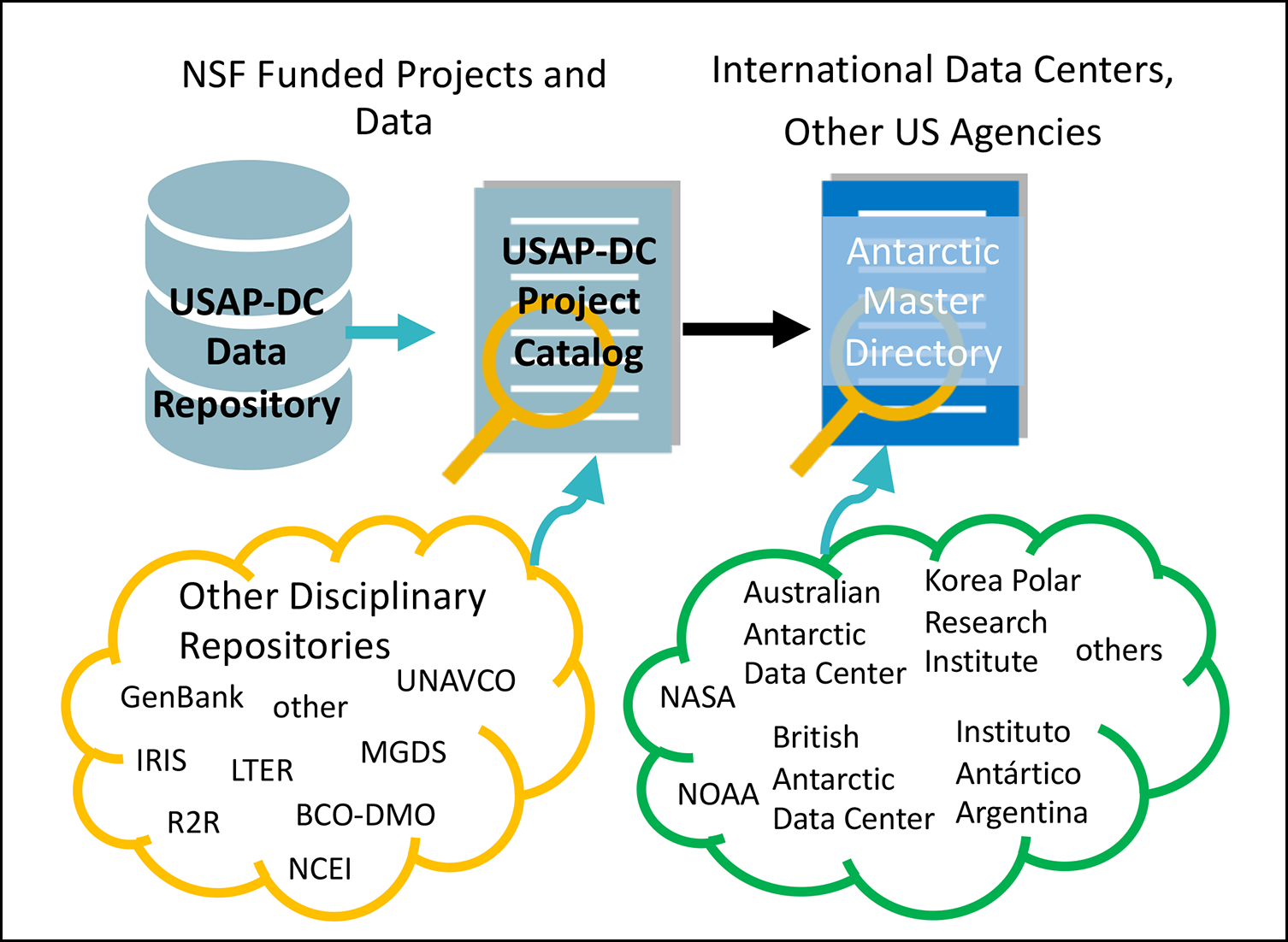 Diagram showing data sources collected by the USAP-DC feeding into the Antarctic Master Directory along with data from other domestic and international agencies