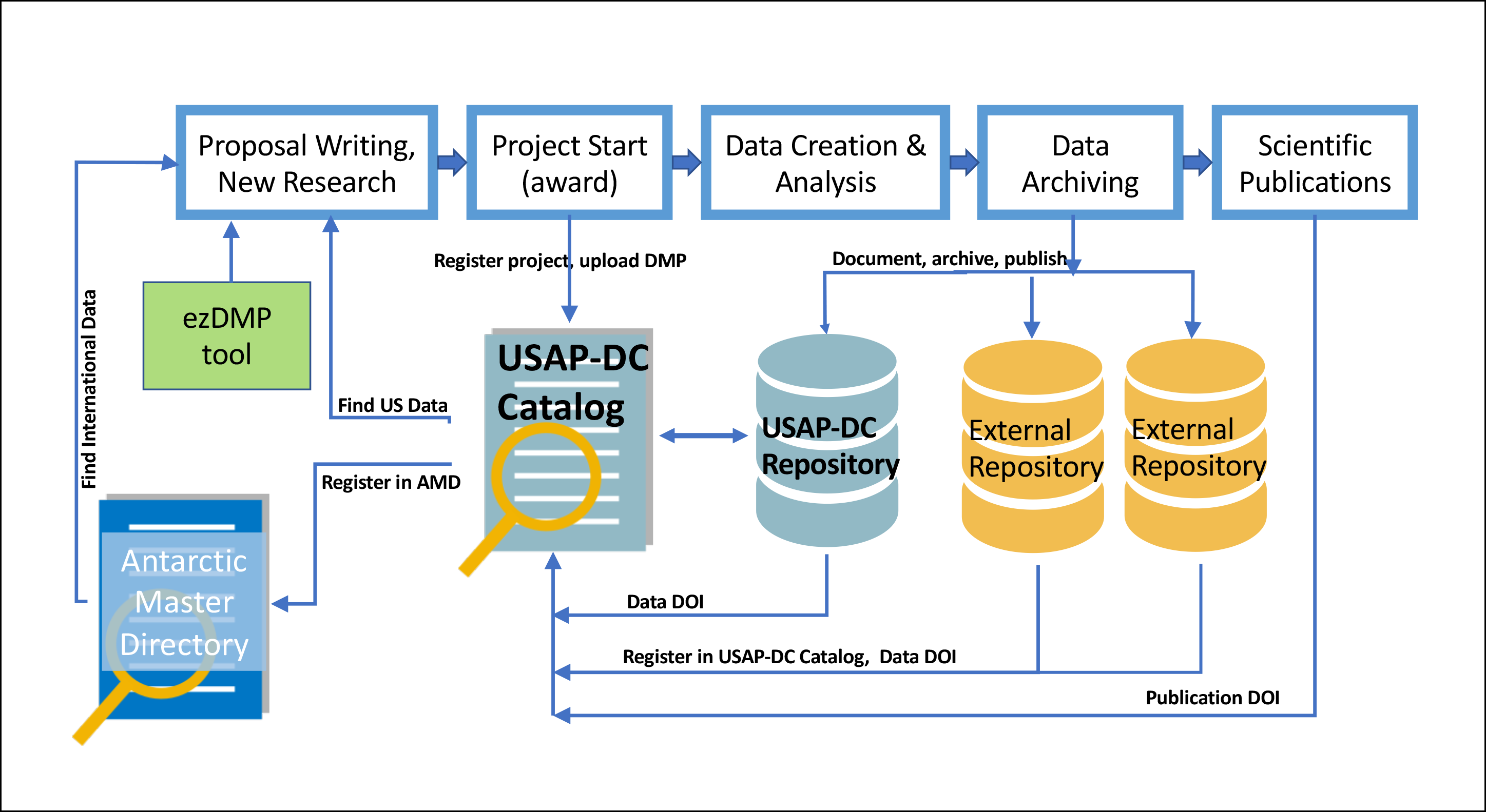 Diagram illustrating life cycle approach to research data management and data services employed by USAP-DC