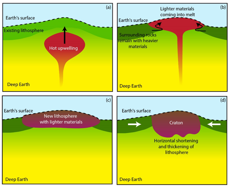 Simplified diagram showing how cratons might have formed